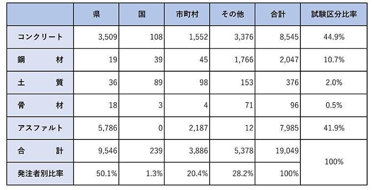 平成30年度 建設材料試験数実績(件数)の表